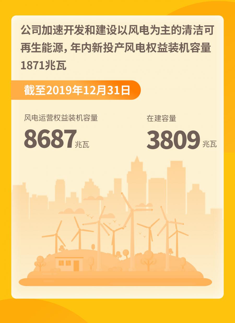 华润电力2019年纯利劲升66.8%-《国资报告》杂志