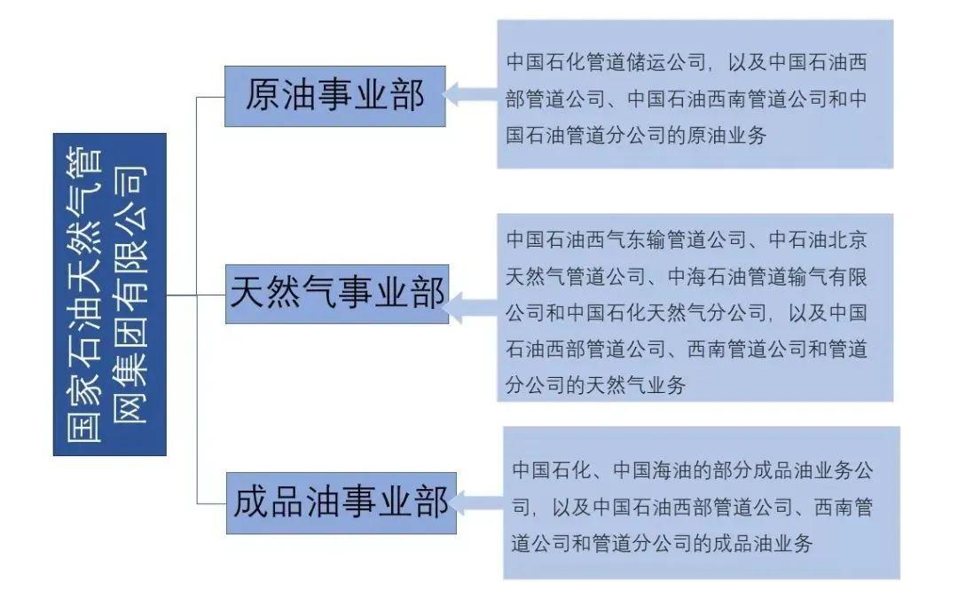 重磅!国家管网大动作!接收中国海油油气基础设施项目管理权!-《国资报告》杂志