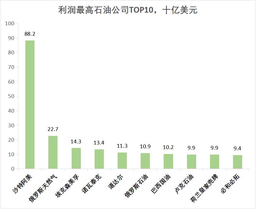 2020全球最强石油天团出炉:中国石油、中国石化入围前十-《国资报告》杂志