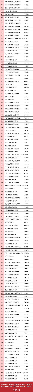 刚刚,中国企业500强榜单揭晓,265家国有企业上榜!-《国资报告》杂志